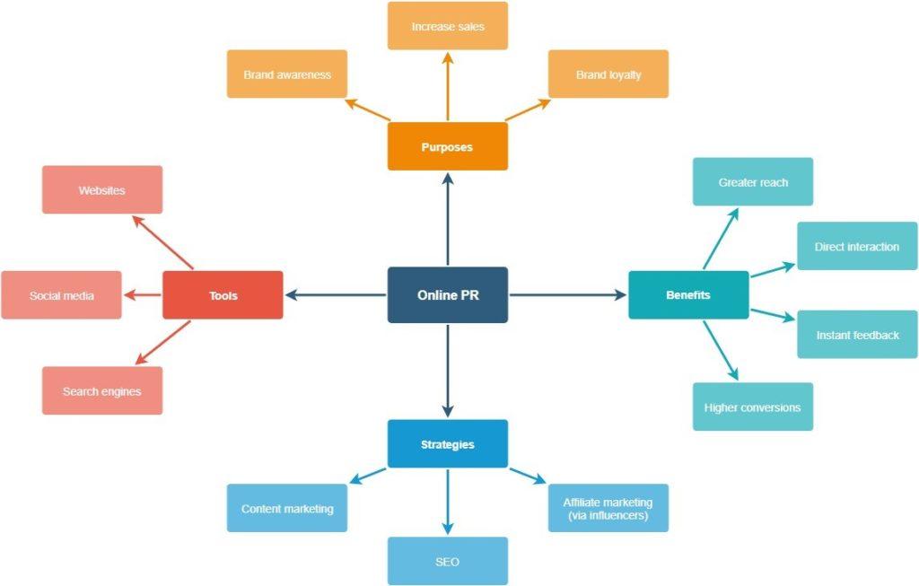 Overview of online pr